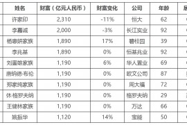 2020胡润全球房地产富豪榜发布 前十名中8位来自中国