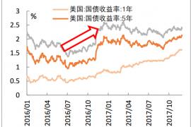 2017年中国利率走势及房地产按揭利率分析
