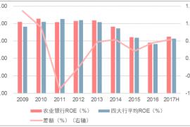 2017年中国农业银行不良贷款原因深度调查分析
