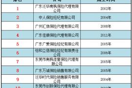 2018广东保险代理公司排名 建议:关键要看这10家