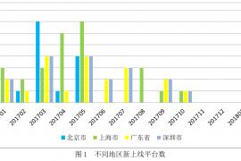 一文看懂北上广P2P网贷发展状况