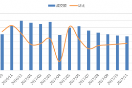 11月上海网贷报告:月度新增问题平台最多,占比全国21.67%