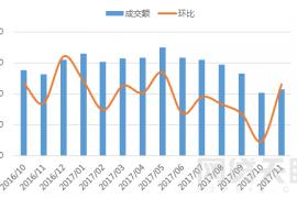 11月广州网贷报告:小幅回升,与全国步调一致