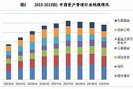 2019中国财富管理市场报告:银行理财业务将逐渐回暖