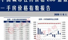 288城房价:重庆领跑,一线城市反弹明显
