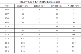2006-2016年中国融资租赁企业数量及注册资金发展情况
