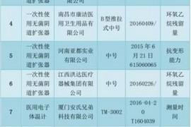 国家局抽检,这些公司生产的11款医疗器械不合格(附名录)