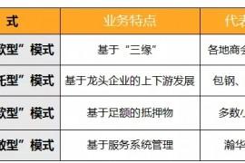 适合中国的小贷运营管理模式与风险控制(干货)
