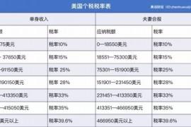 中国个税收入超过一万亿,都哪些人贡献的多?