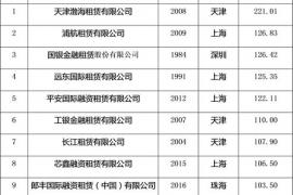 2018第一季度中国融资租赁十强企业排行榜
