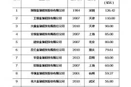 2018第一季度中国金融租赁企业10强排行榜