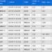 10省市网贷平台全清退,P2P转型小贷最后窗口期已不足10个工作日