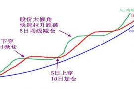 均线理论精髓是什么?怎么运用均线理论
