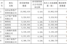 湘财股份关联交易之106,496,266 股限售股解禁并上市流通