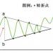 对称三角形形态解读