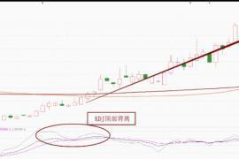 股票卖点:KDJ—K线和股价顶背离