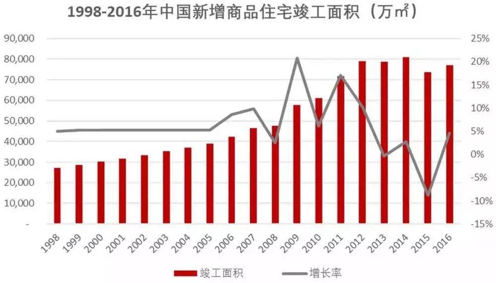 数据来源:国家统计局、投资人整理